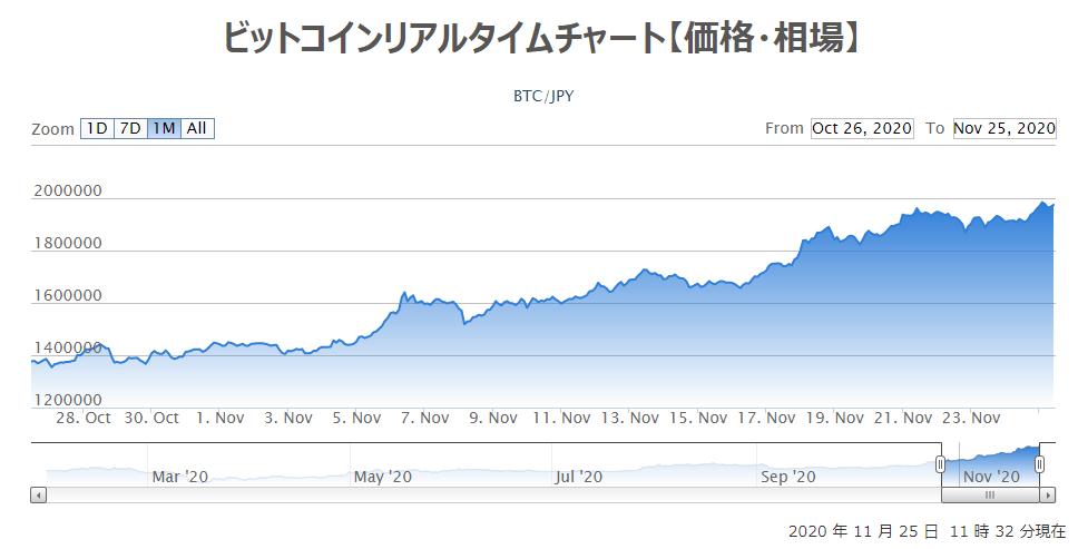 ビットコイン 仮想通貨 Bitcoin 投資 コイン レート